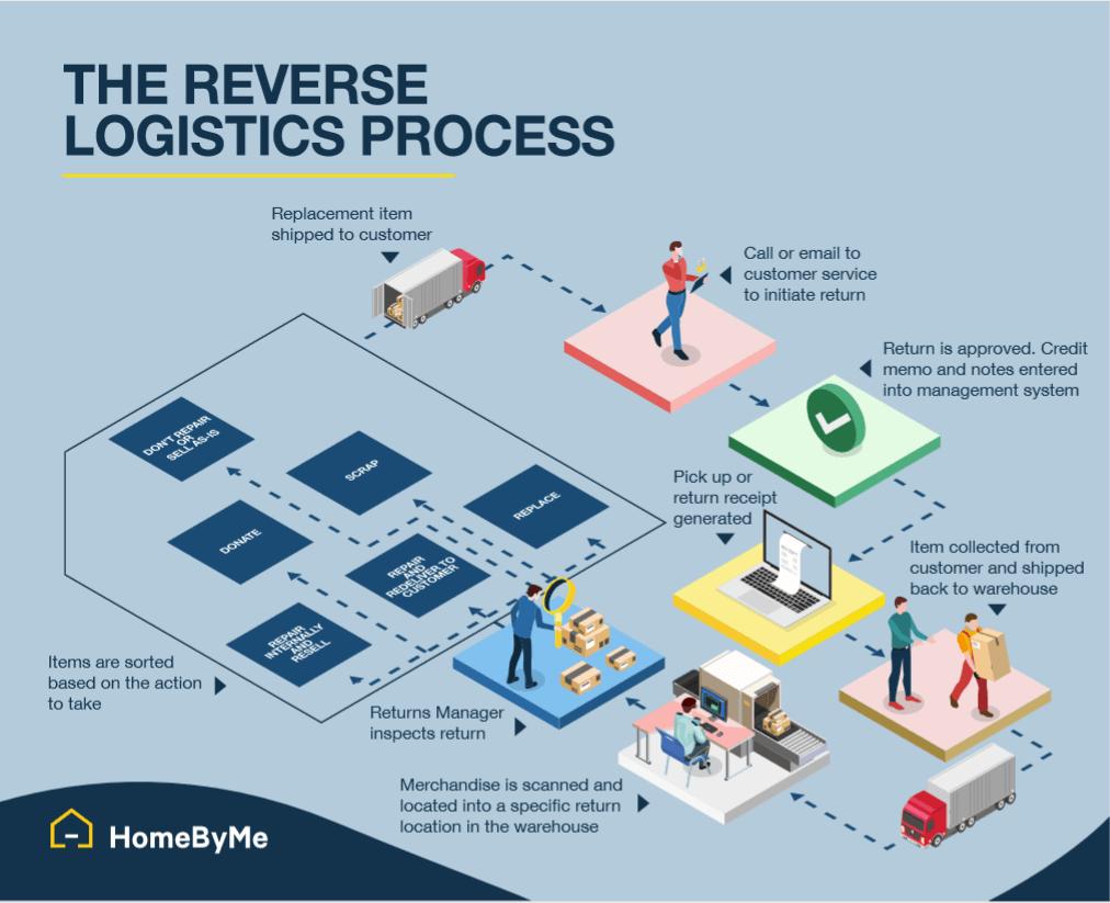 the reverse logistics process