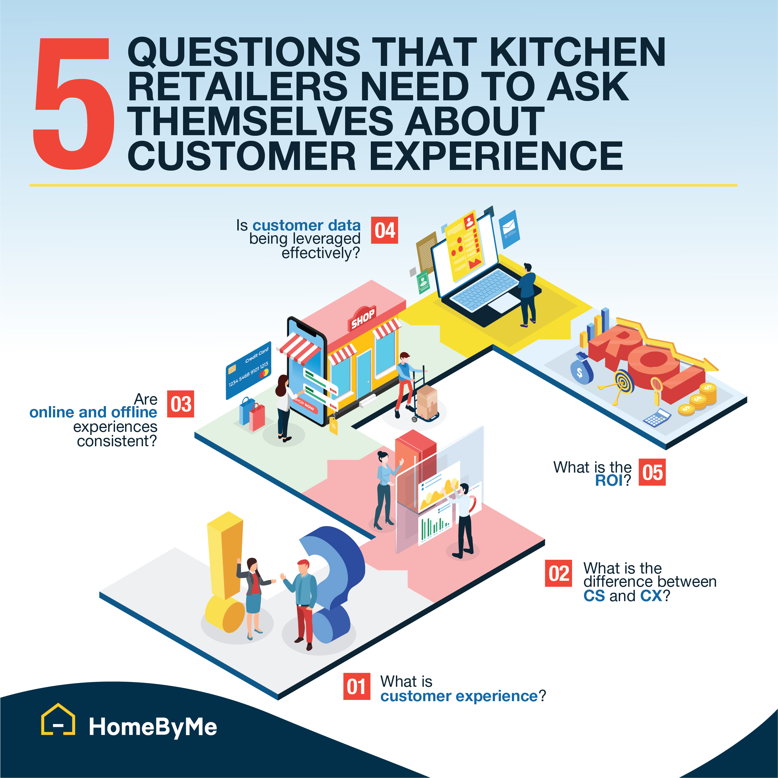 5 questions kitchen retailers need to ask about customer experience
