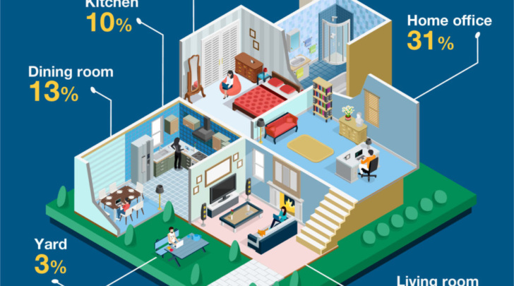 infographic of rooms used as home offices