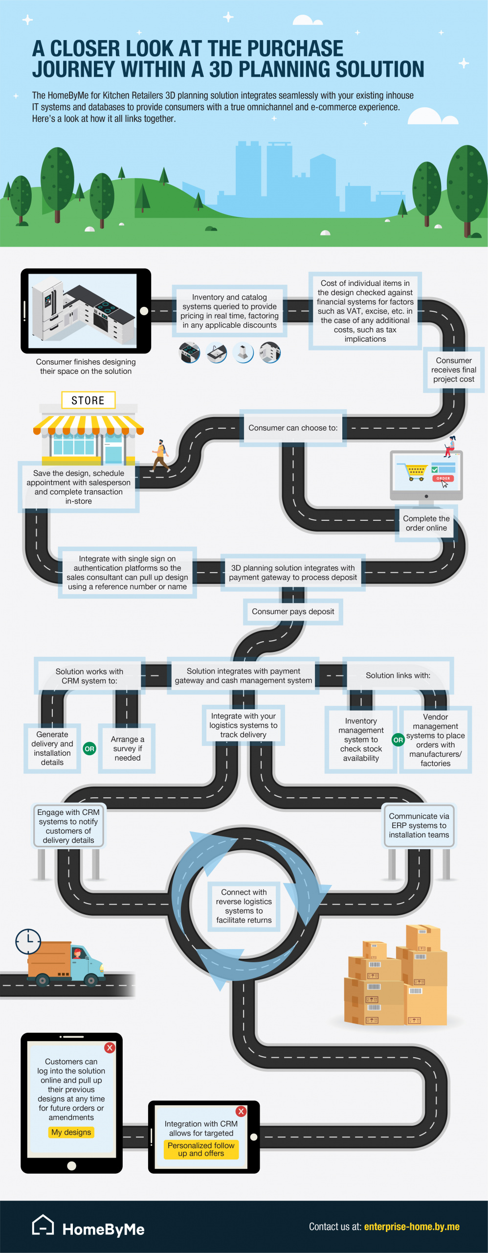 a closer look at the purchase journey within a 3D planning solution