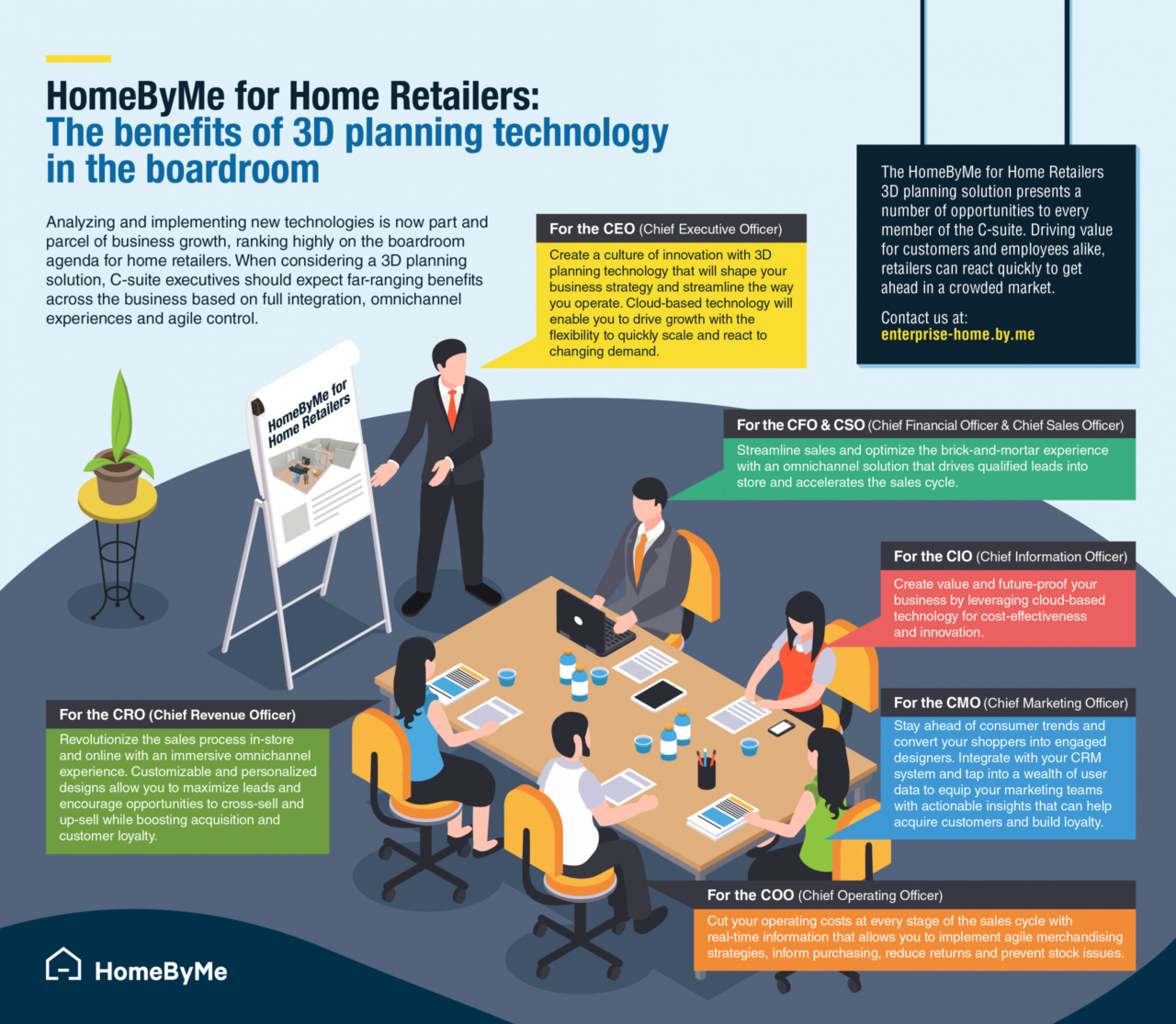 the benefits of HomeByMe for home retailers 3D planning solution