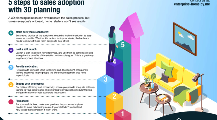 S steps to sales adoption with 3D planning solutions