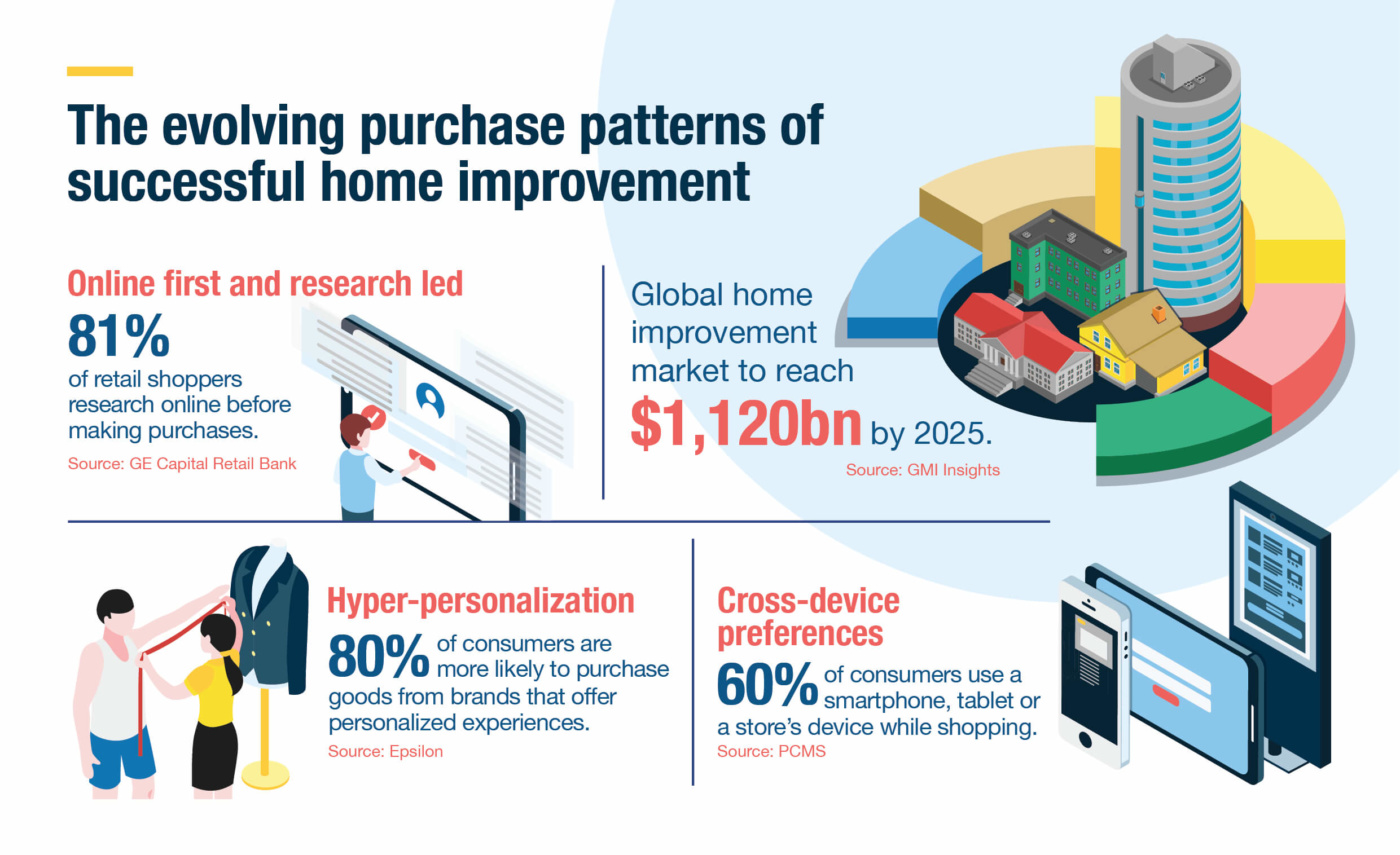 evolving purchase patterns of successful home improvement
