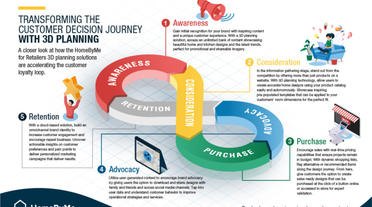transforming the customer decision journey with 3d planning