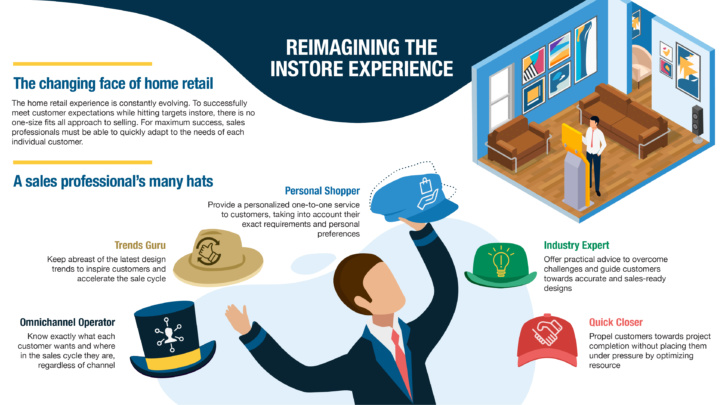 reimagining the in store experience with 3D planning