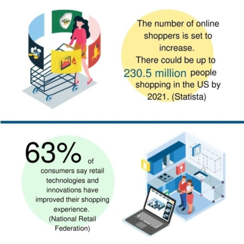 online shopping kitchen retail statistics