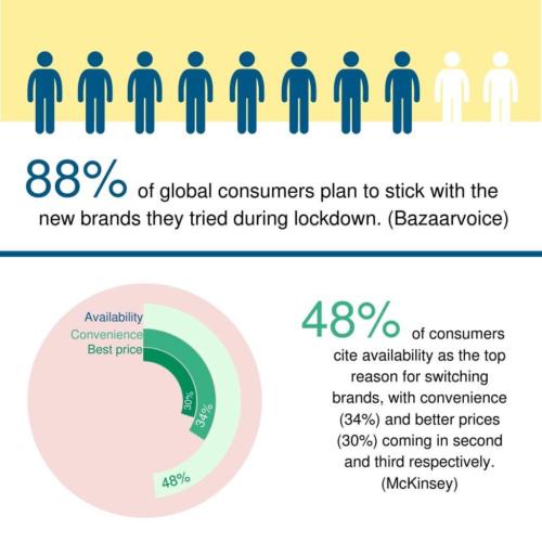online kitchen retail statistics