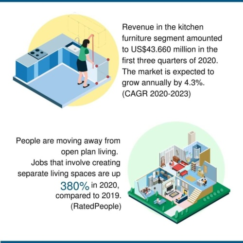 online kitchen retail statistics and shopping trends