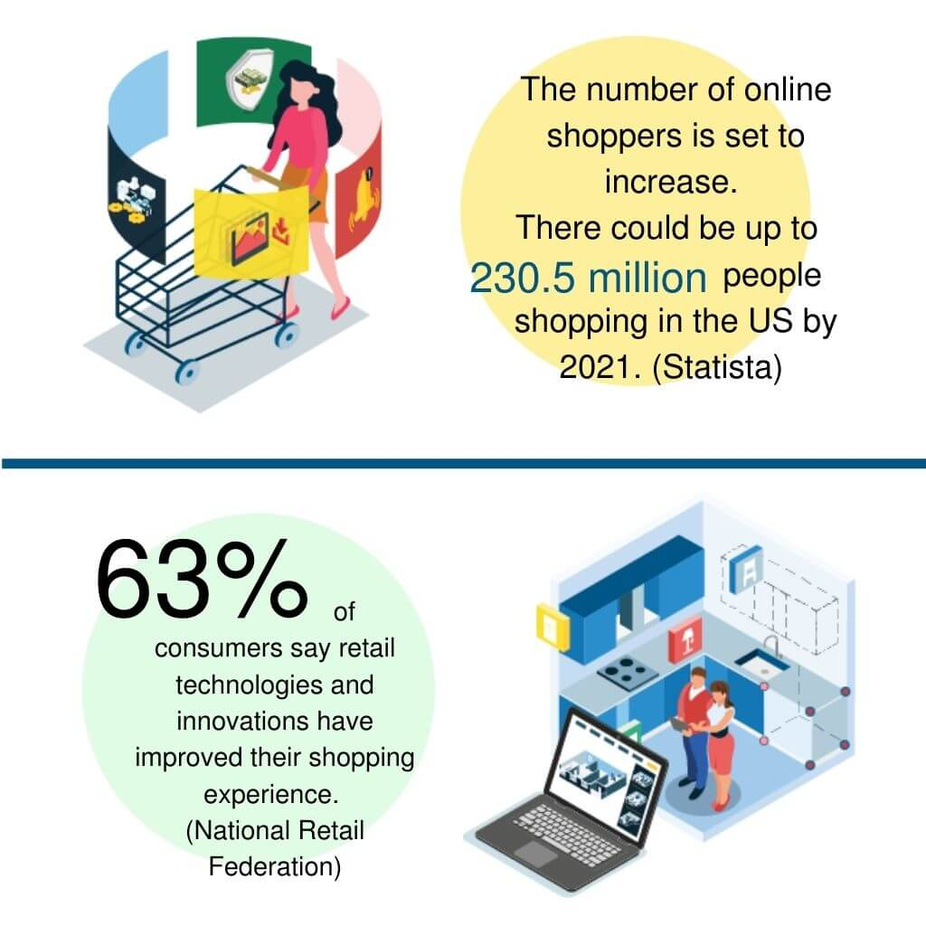 statistics about online retail in the United States